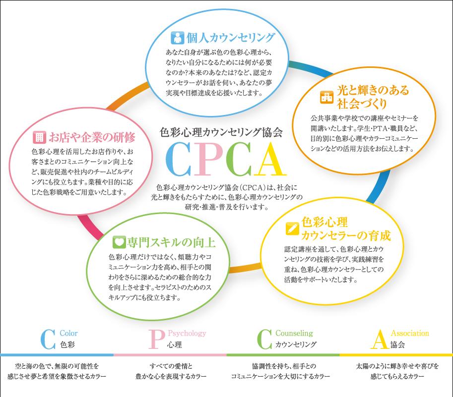 色彩心理カウンセリング協会の取り組み図